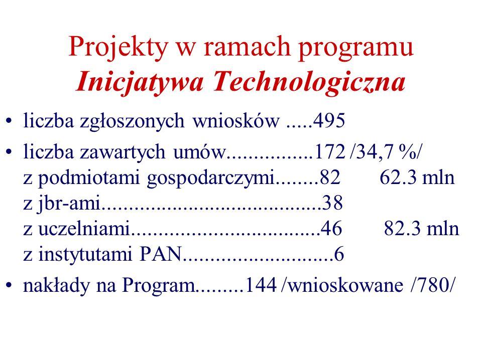 Projekty w ramach programu Inicjatywa Technologiczna