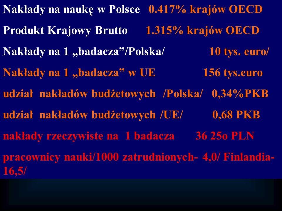 Nakłady na naukę w Polsce 0.417% krajów OECD