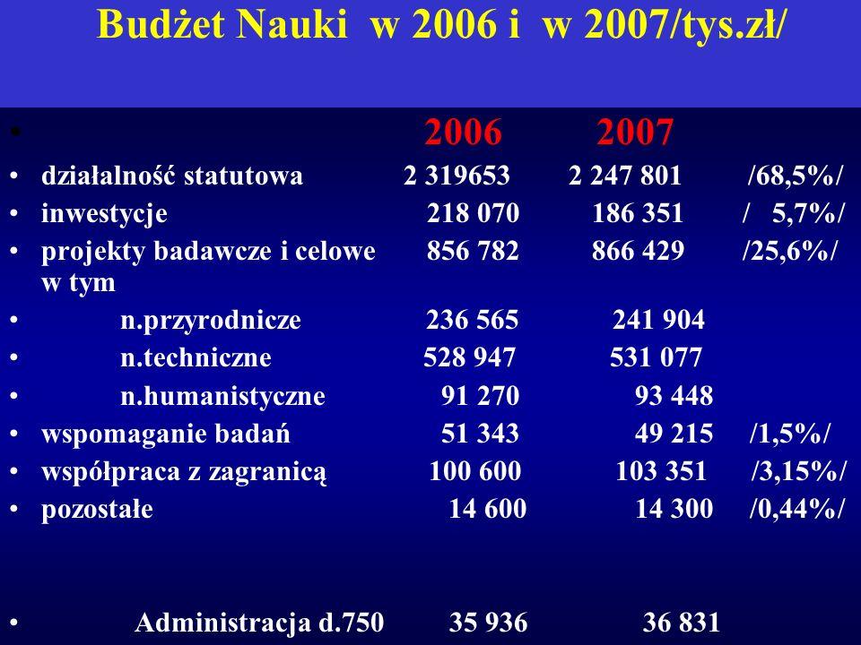 Budżet Nauki w 2006 i w 2007/tys.zł/