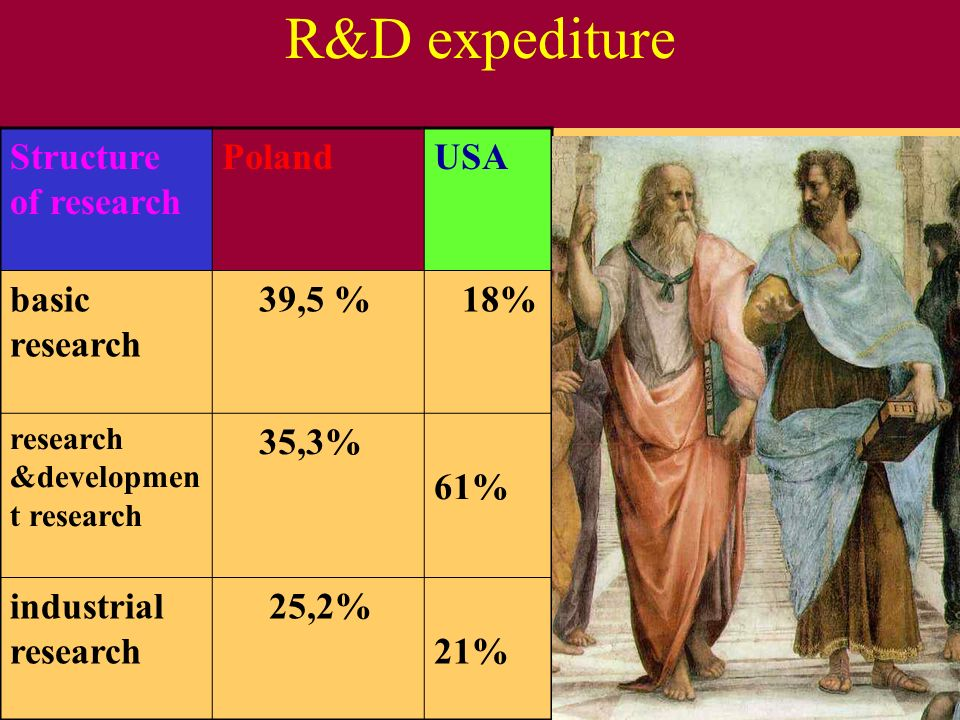 R&D expediture Structure of research Poland USA basic research 39,5 %