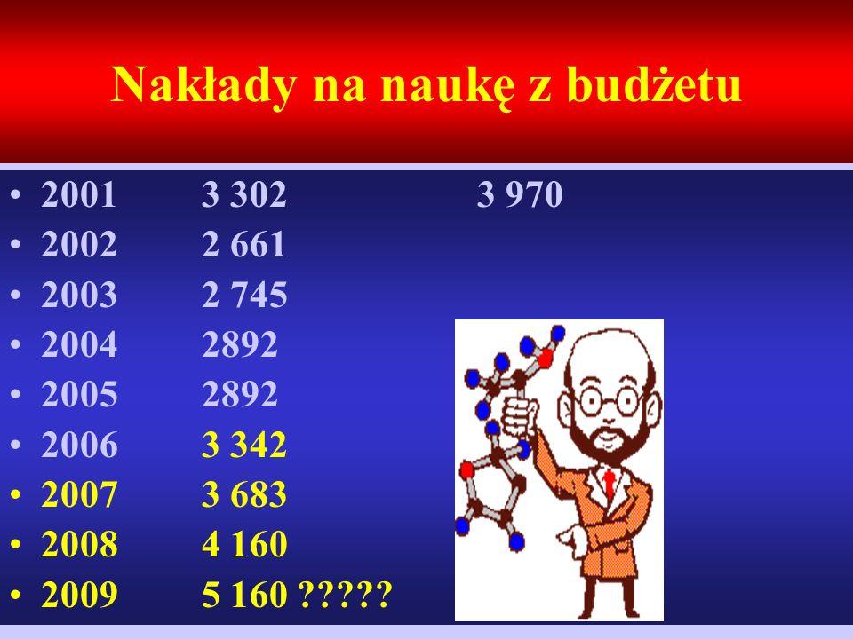 Nakłady na naukę z budżetu