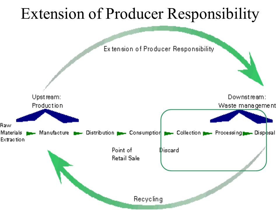 Extension of Producer Responsibility