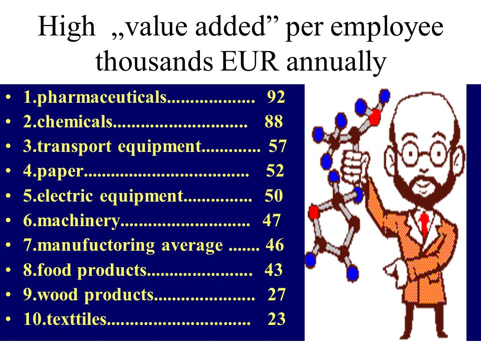 "High ""value added per employee thousands EUR annually"