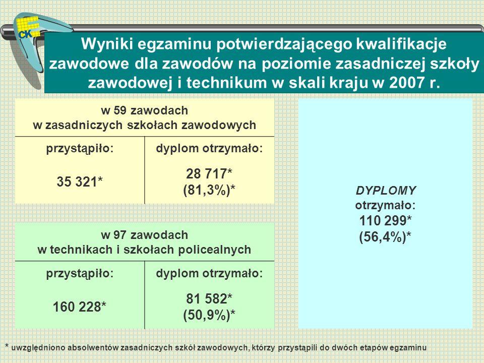 Wyniki egzaminu potwierdzającego kwalifikacje zawodowe dla zawodów na poziomie zasadniczej szkoły zawodowej i technikum w skali kraju w 2007 r.