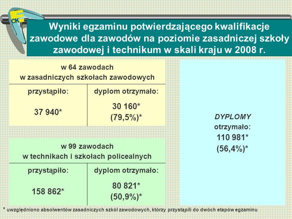 Wyniki egzaminu potwierdzającego kwalifikacje zawodowe dla zawodów na poziomie zasadniczej szkoły zawodowej i technikum w skali kraju w 2008 r.