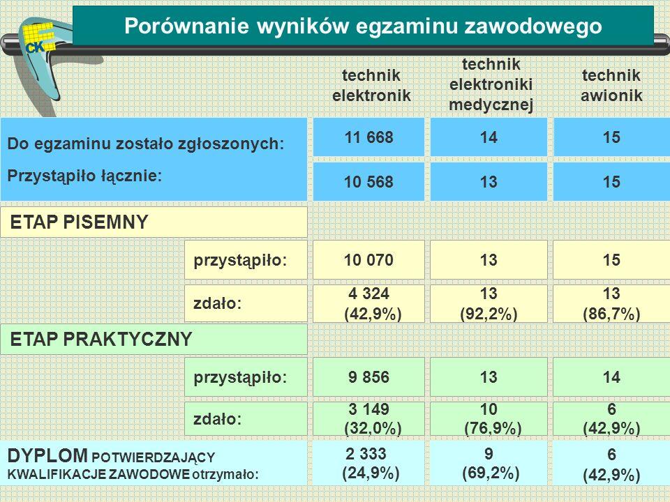 Porównanie wyników egzaminu zawodowego