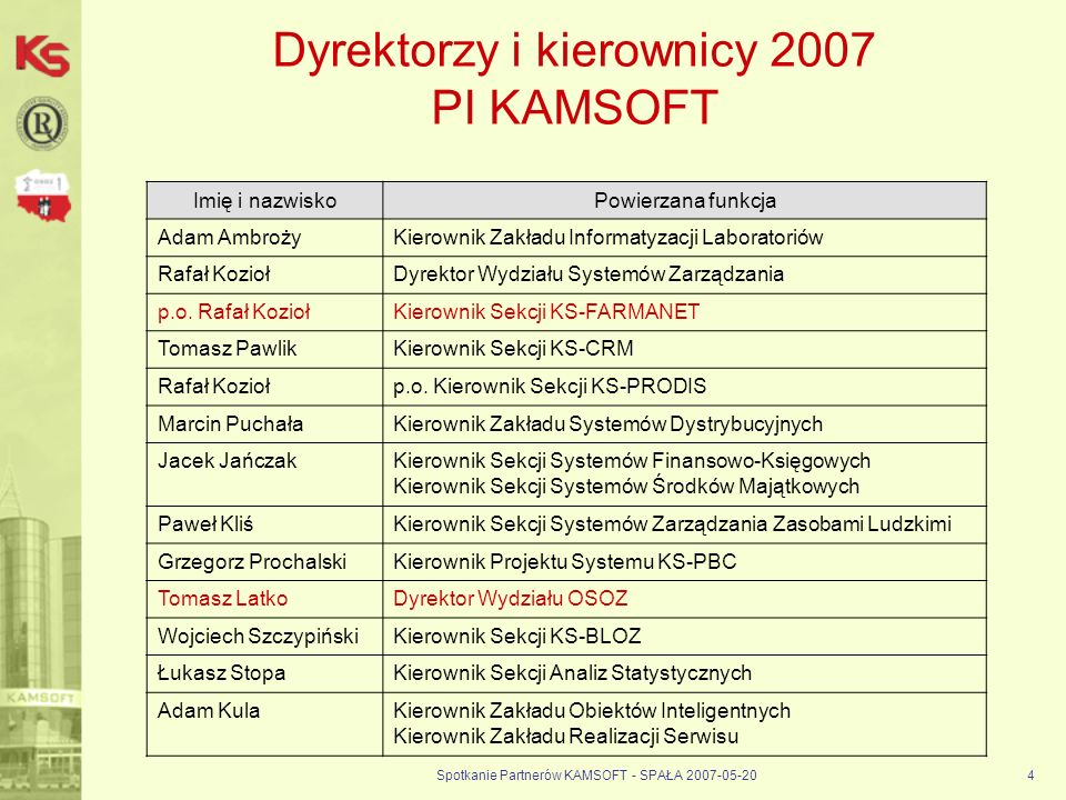 Dyrektorzy i kierownicy 2007 PI KAMSOFT