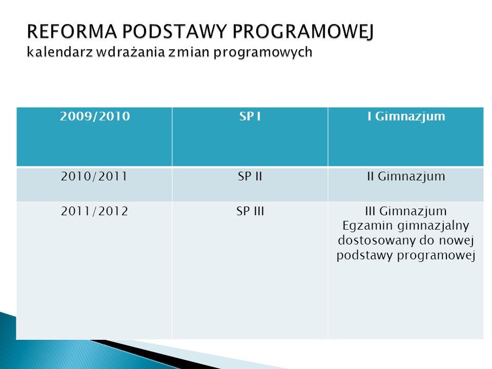 REFORMA PODSTAWY PROGRAMOWEJ kalendarz wdrażania zmian programowych