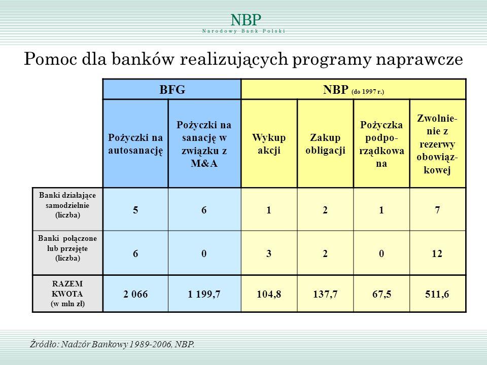 Pomoc dla banków realizujących programy naprawcze