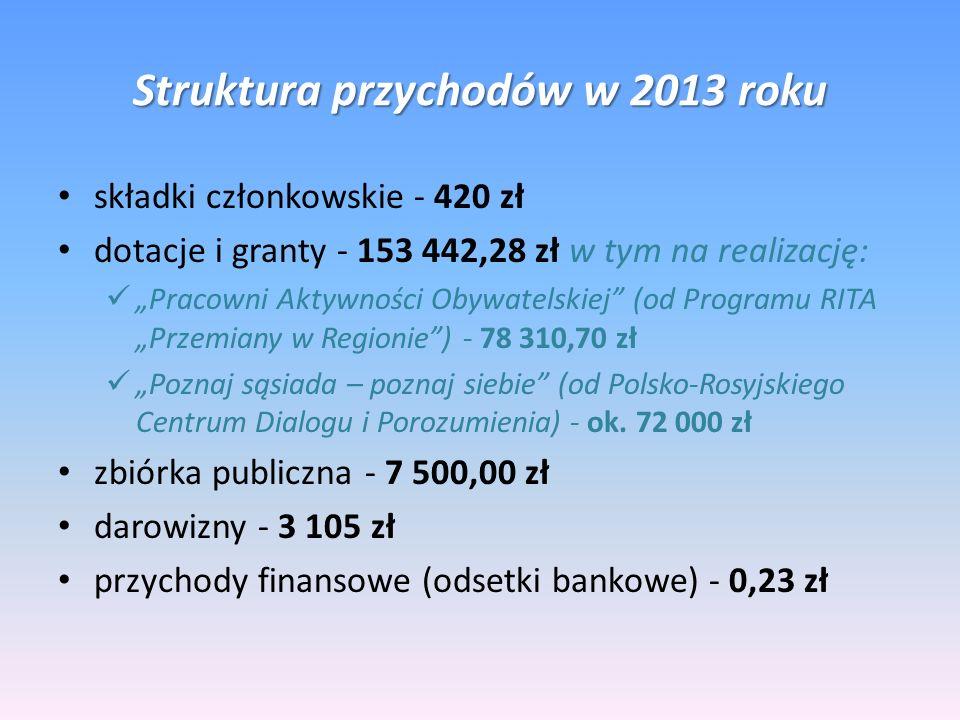 Struktura przychodów w 2013 roku