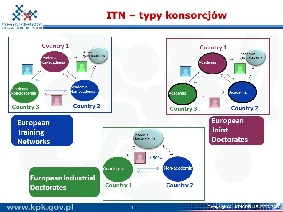 ITN – typy konsorcjów European European Training Networks Joint