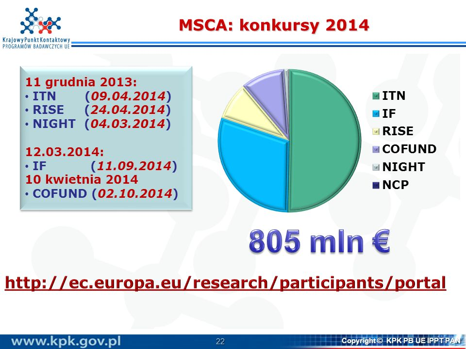 MSCA: konkursy 2014 11 grudnia 2013: ITN (09.04.2014) RISE (24.04.2014) NIGHT (04.03.2014)