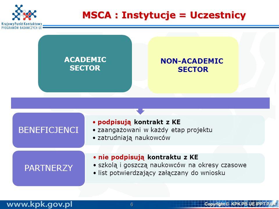 MSCA : Instytucje = Uczestnicy