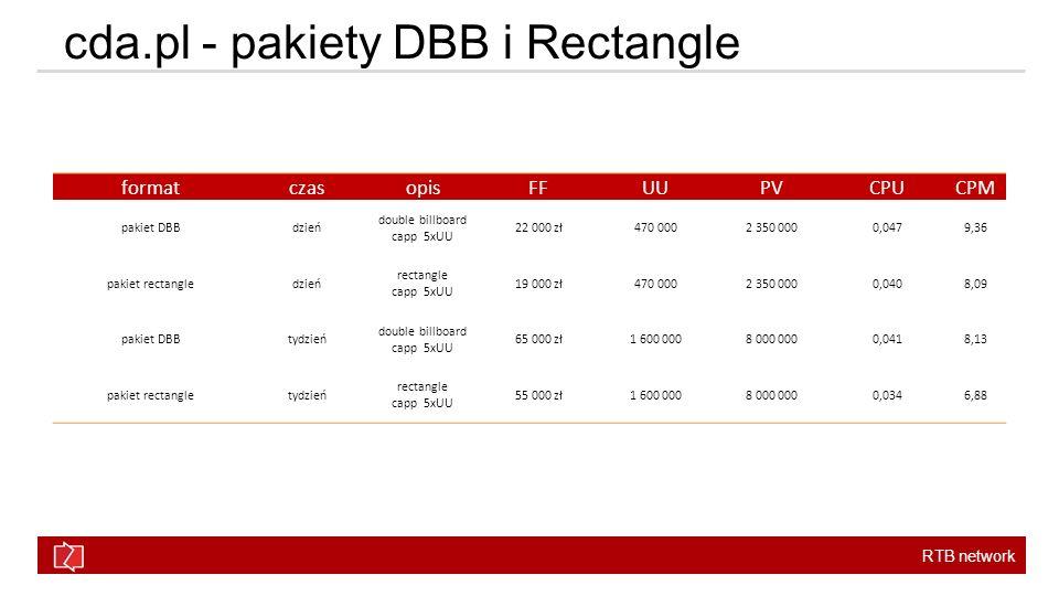 cda.pl - pakiety DBB i Rectangle