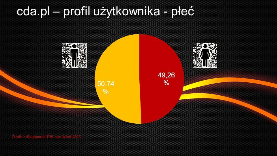 cda.pl – profil użytkownika - płeć