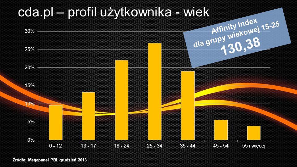 cda.pl – profil użytkownika - wiek