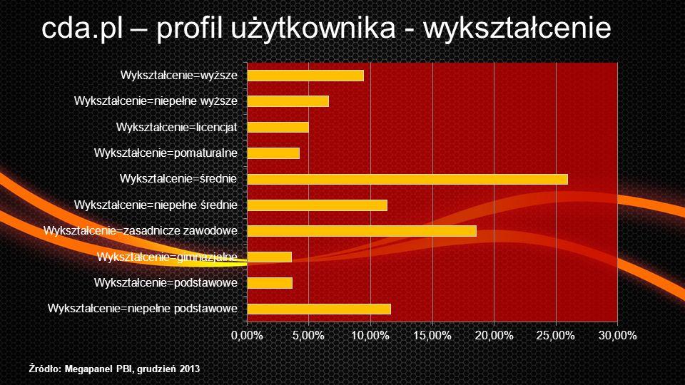 cda.pl – profil użytkownika - wykształcenie