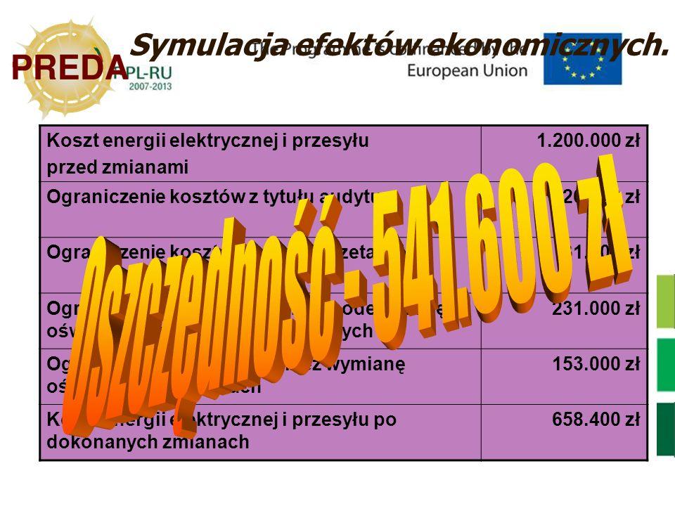 Oszczędność - 541.600 zł Symulacja efektów ekonomicznych.