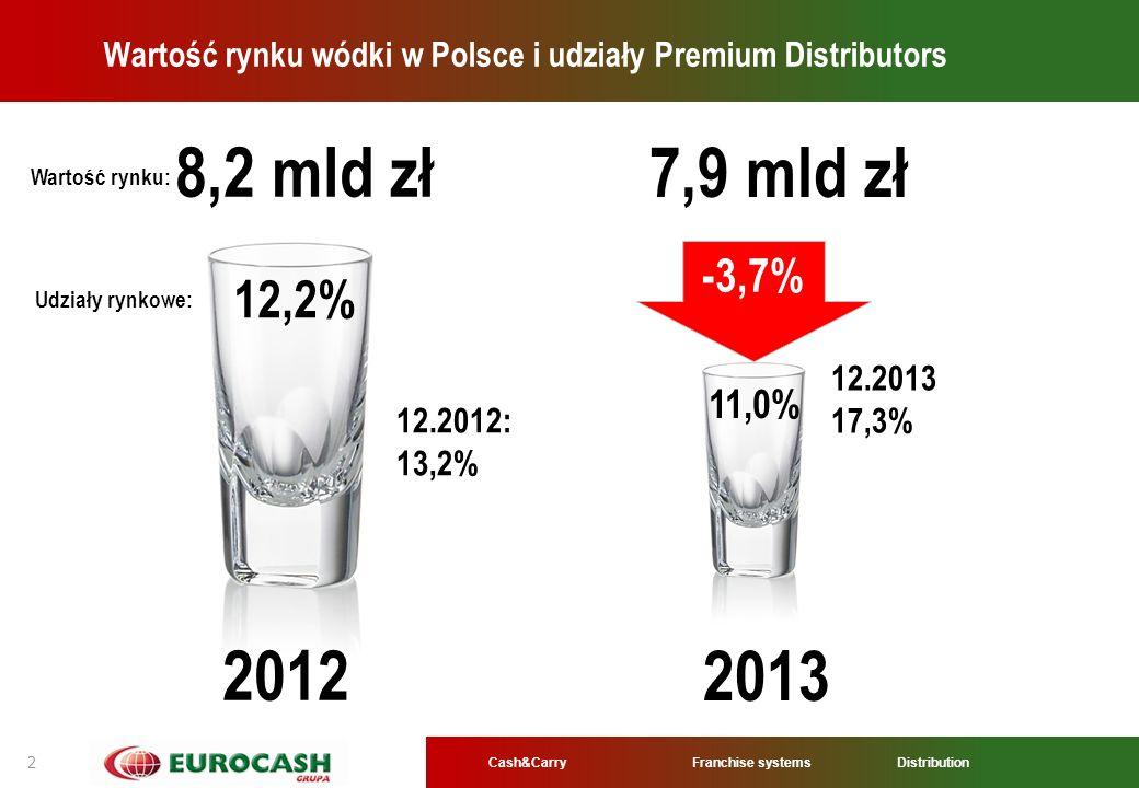 Wartość rynku wódki w Polsce i udziały Premium Distributors