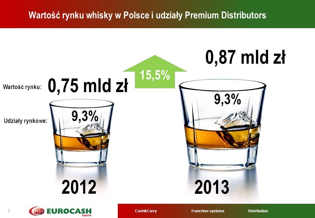 Wartość rynku whisky w Polsce i udziały Premium Distributors
