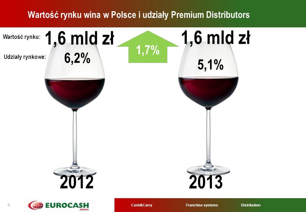 Wartość rynku wina w Polsce i udziały Premium Distributors