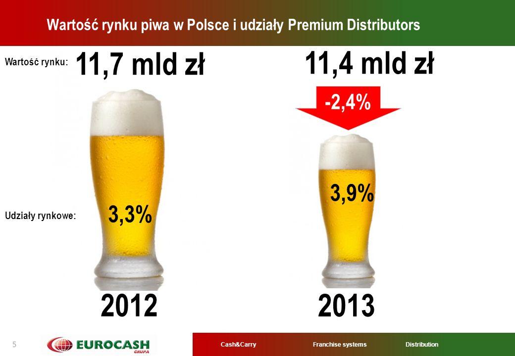 Wartość rynku piwa w Polsce i udziały Premium Distributors