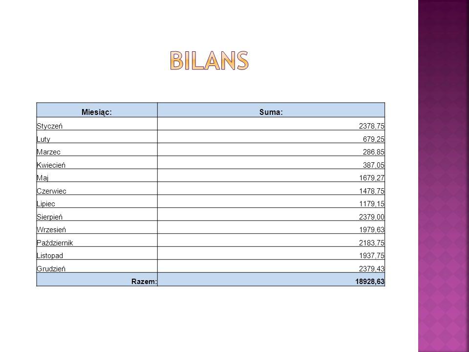 Bilans Miesiąc: Suma: Styczeń 2378,75 Luty 679,25 Marzec 286,85