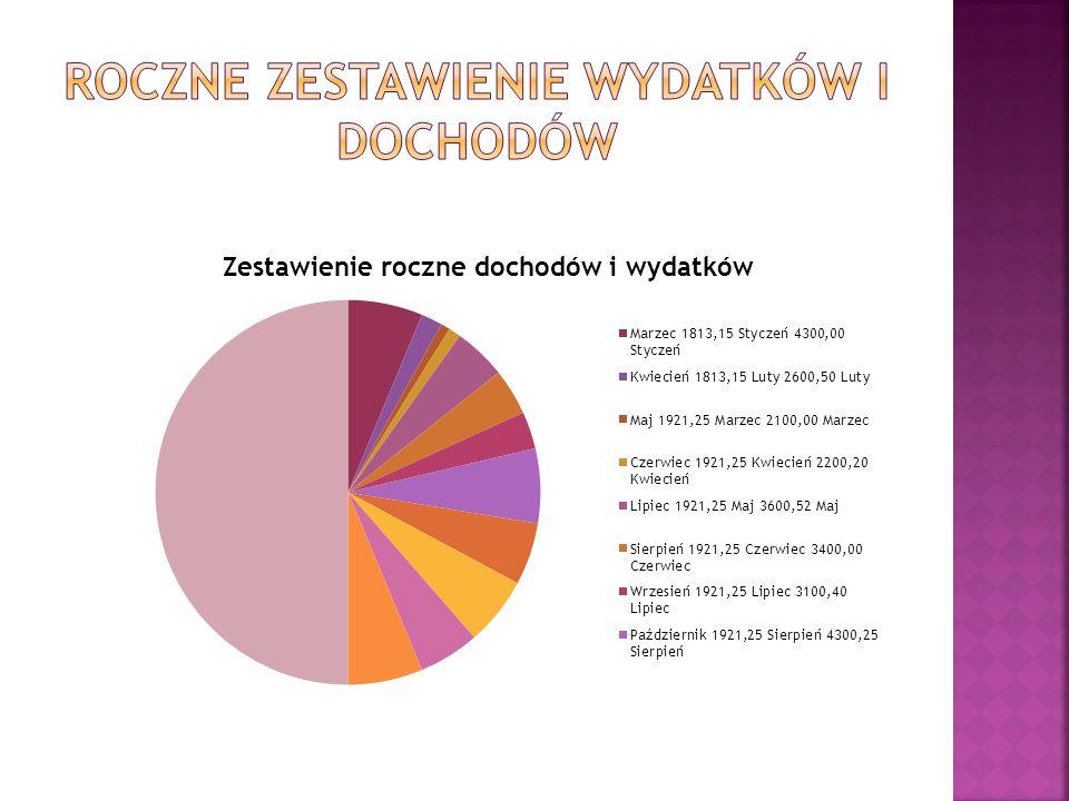 Roczne zestawienie wydatków i dochodów