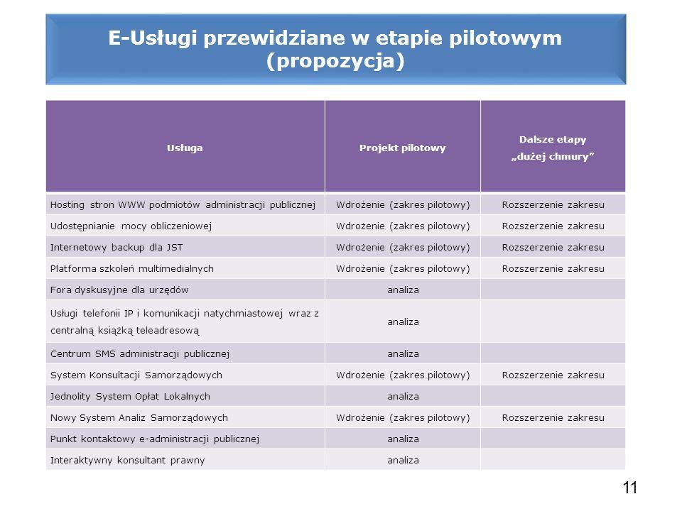 E-Usługi przewidziane w etapie pilotowym (propozycja)