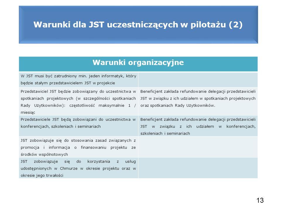 Warunki dla JST uczestniczących w pilotażu (2)