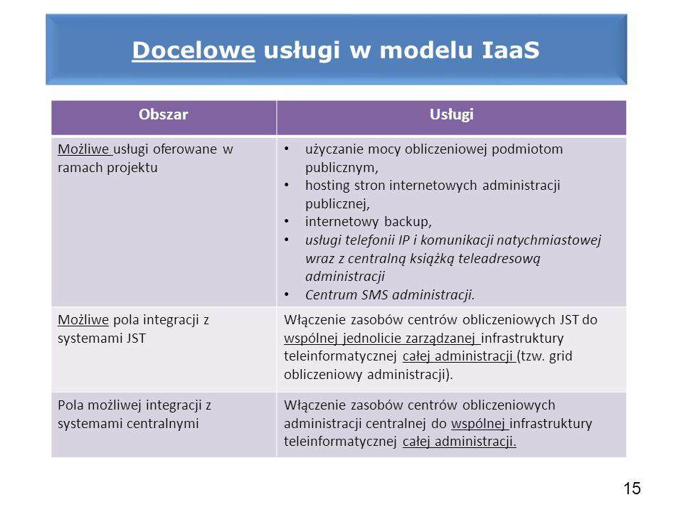Docelowe usługi w modelu IaaS