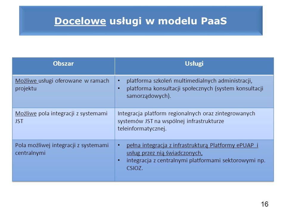 Docelowe usługi w modelu PaaS