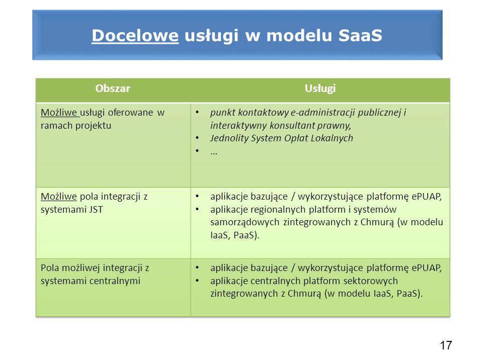 Docelowe usługi w modelu SaaS
