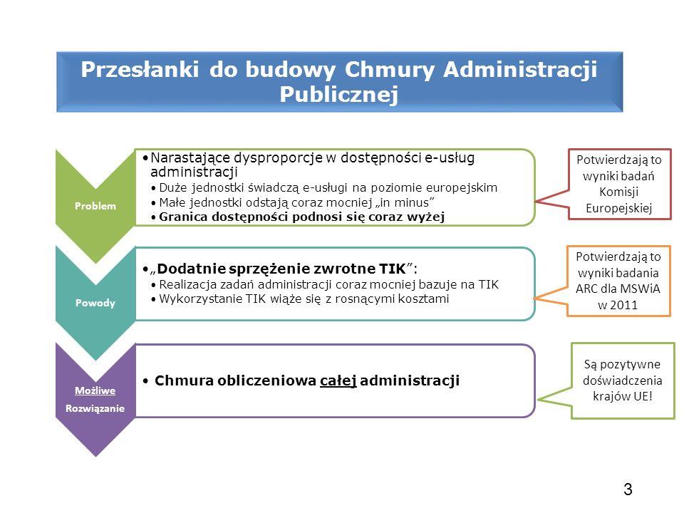 Przesłanki do budowy Chmury Administracji Publicznej