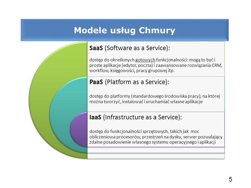 Modele usług Chmury