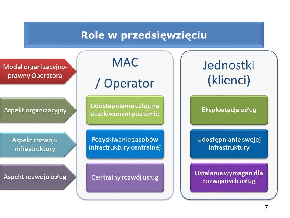 Role w przedsięwzięciu