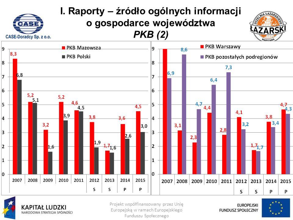 I. Raporty – źródło ogólnych informacji o gospodarce województwa PKB (2)
