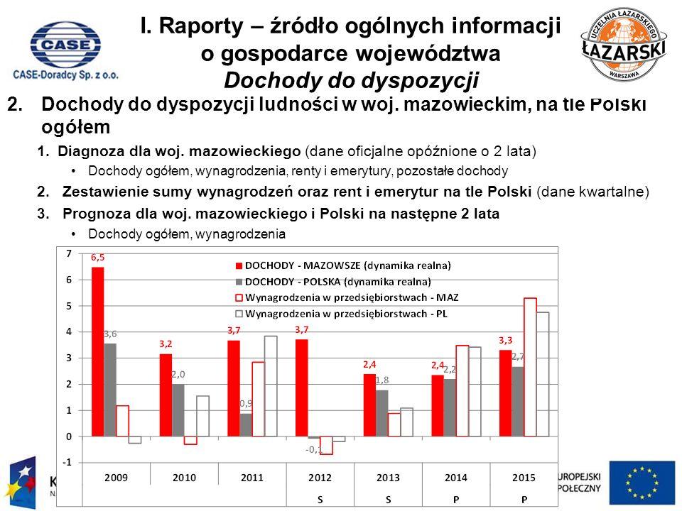 I. Raporty – źródło ogólnych informacji o gospodarce województwa Dochody do dyspozycji