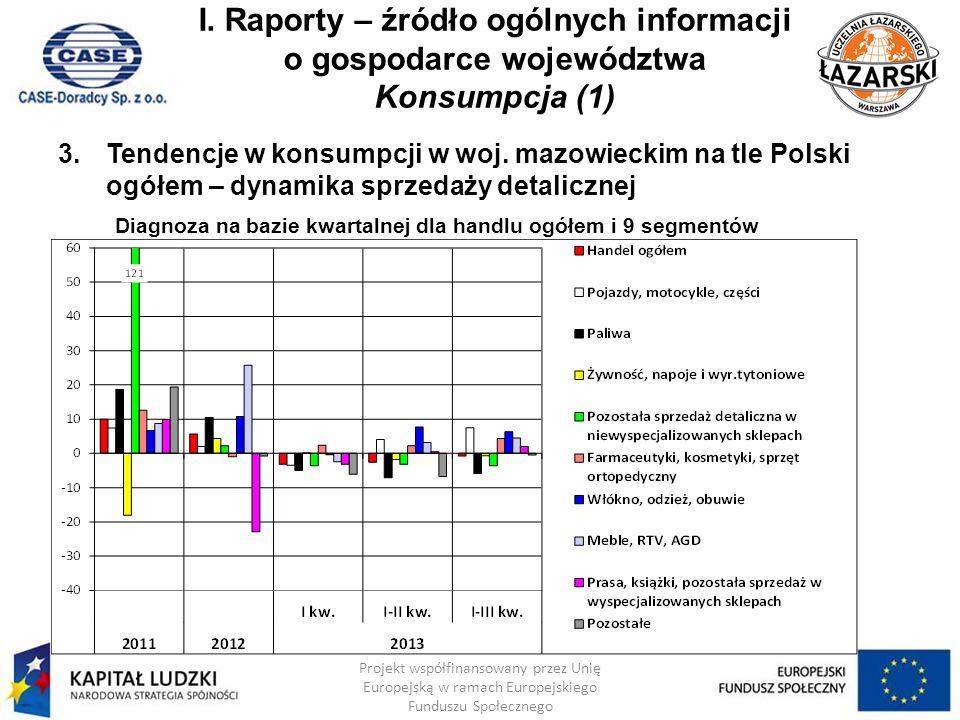 I. Raporty – źródło ogólnych informacji o gospodarce województwa Konsumpcja (1)