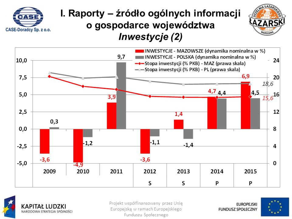 I. Raporty – źródło ogólnych informacji o gospodarce województwa Inwestycje (2)