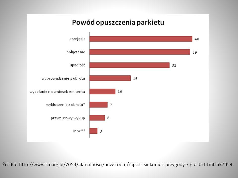 Najczęstszymi powodami wycofania spółki z rynku były: przejęcie przez inny podmiot (26%) , połączenie z innym podmiotem i ogłoszenie upadłości. Wśród przejętych spółek można wyróżnić: Okocim, Warta, Sokołów, Onet czy Unimil.
