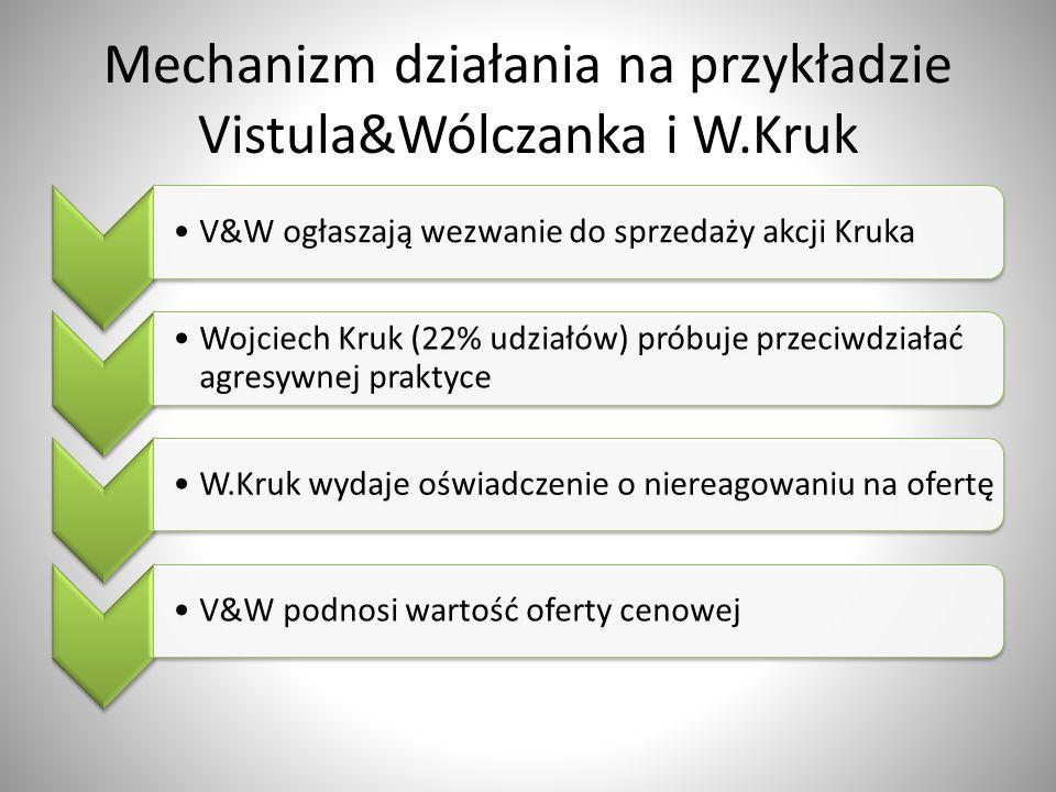 Mechanizm działania na przykładzie Vistula&Wólczanka i W.Kruk