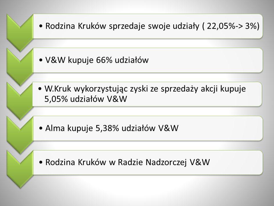 Rodzina Kruków sprzedaje swoje udziały ( 22,05%-> 3%)