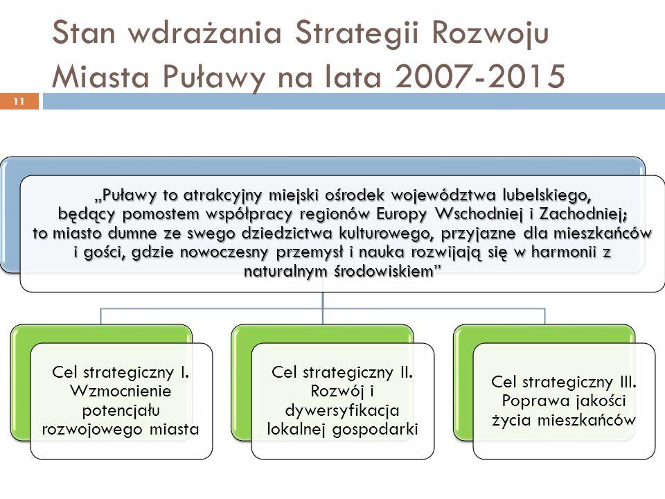 Stan wdrażania Strategii Rozwoju Miasta Puławy na lata 2007-2015