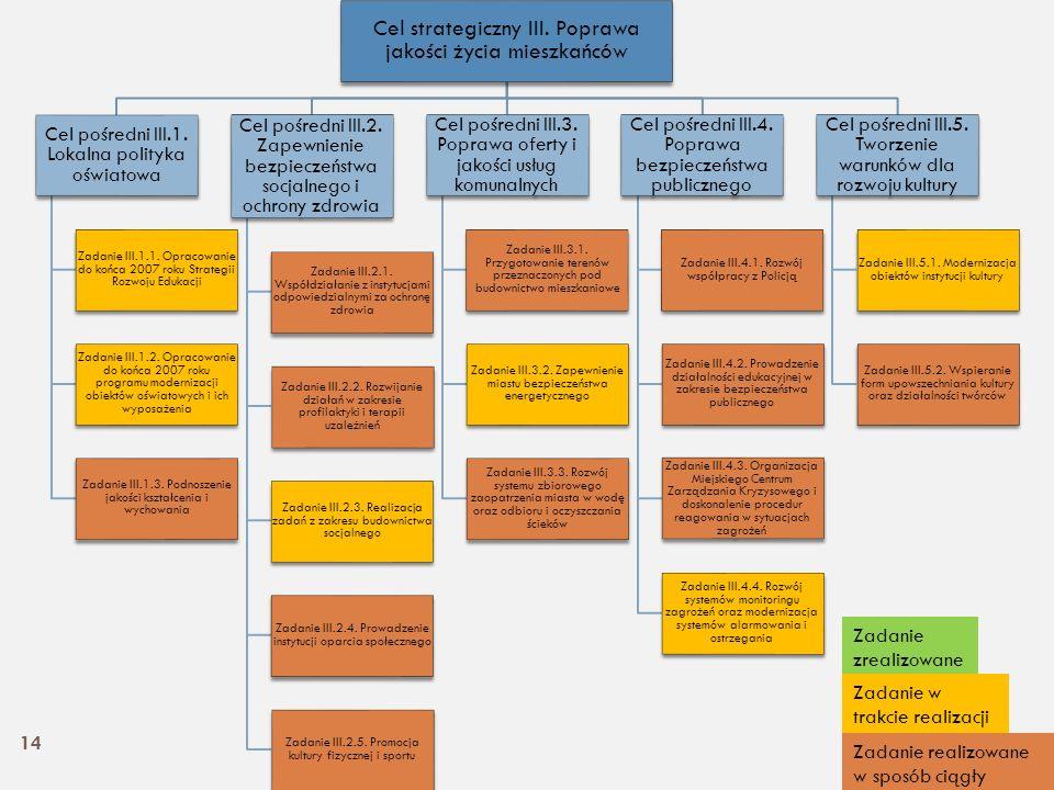 Cel strategiczny III. Poprawa jakości życia mieszkańców