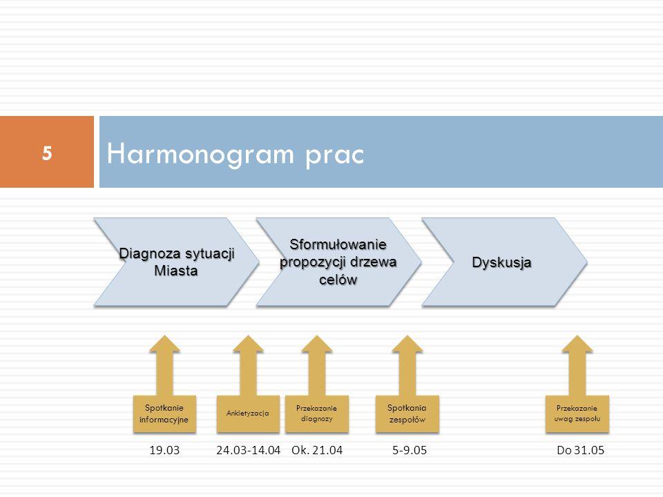 Harmonogram prac Sformułowanie propozycji drzewa celów