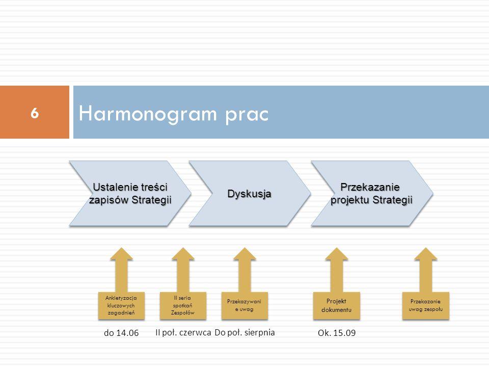Harmonogram prac Ustalenie treści zapisów Strategii Dyskusja