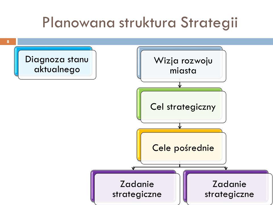Planowana struktura Strategii