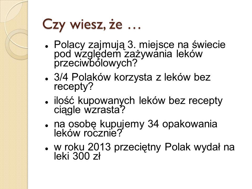 Czy wiesz, że … Polacy zajmują 3. miejsce na świecie pod względem zażywania leków przeciwbólowych