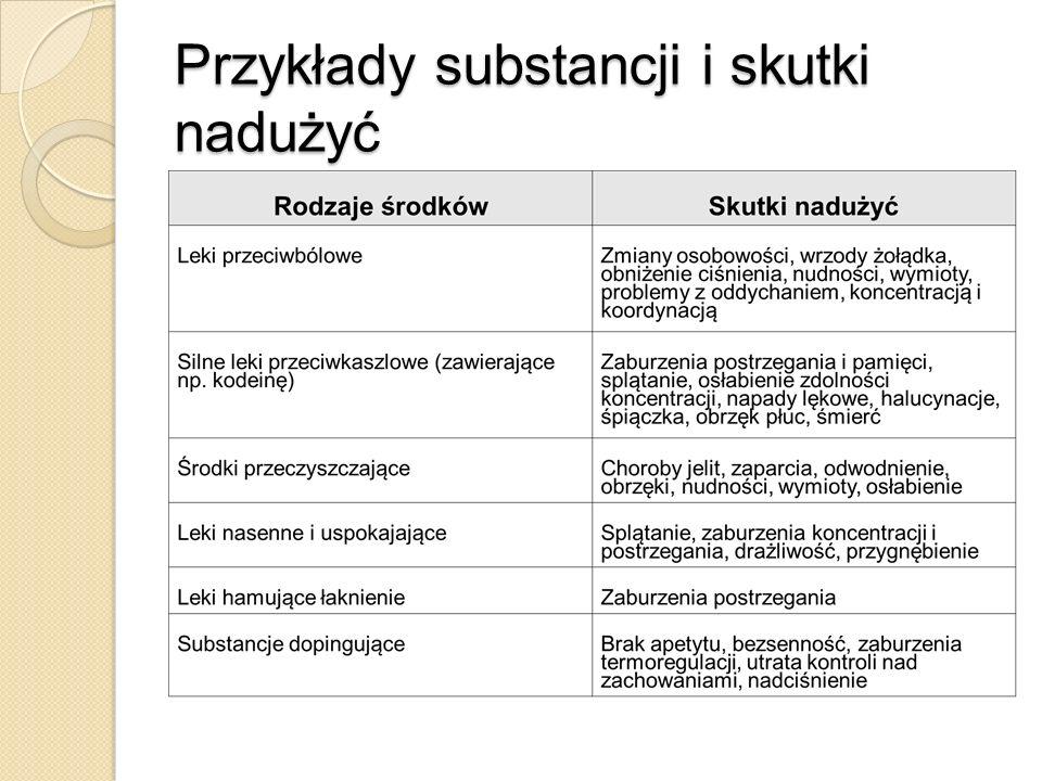 Przykłady substancji i skutki nadużyć
